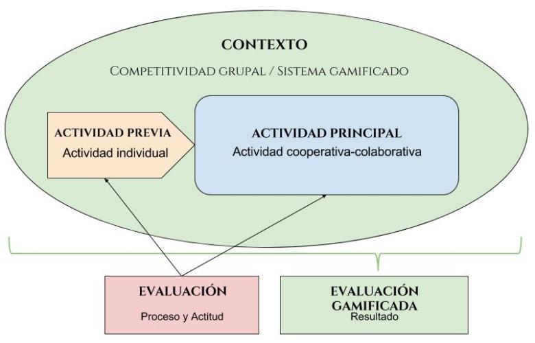 Estructura aprendizaje (1)